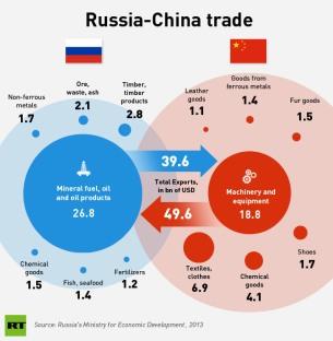 Prevederile pactului ruso-chinez explicat schematic