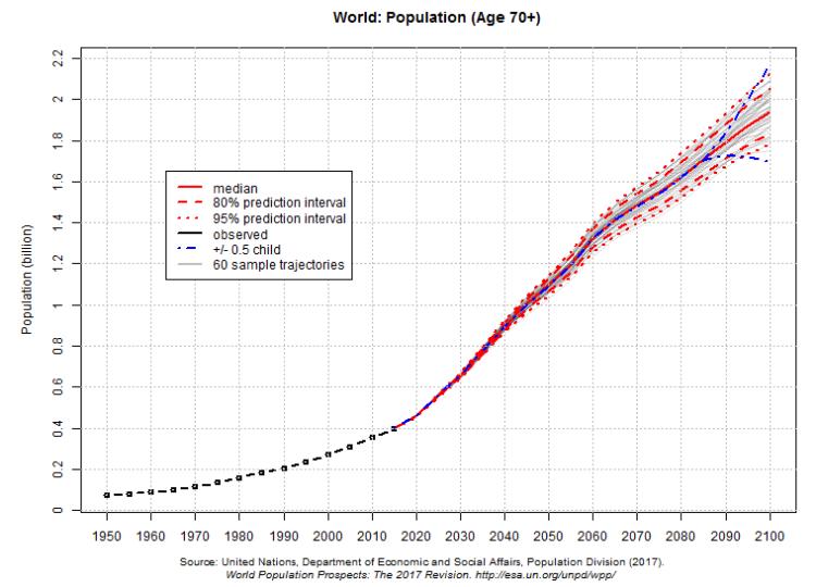 world over 70